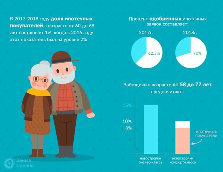 Ирина Доброхотова: Доля ипотечных покупателей в возрасте от 60 до 69 лет не превышает 1%