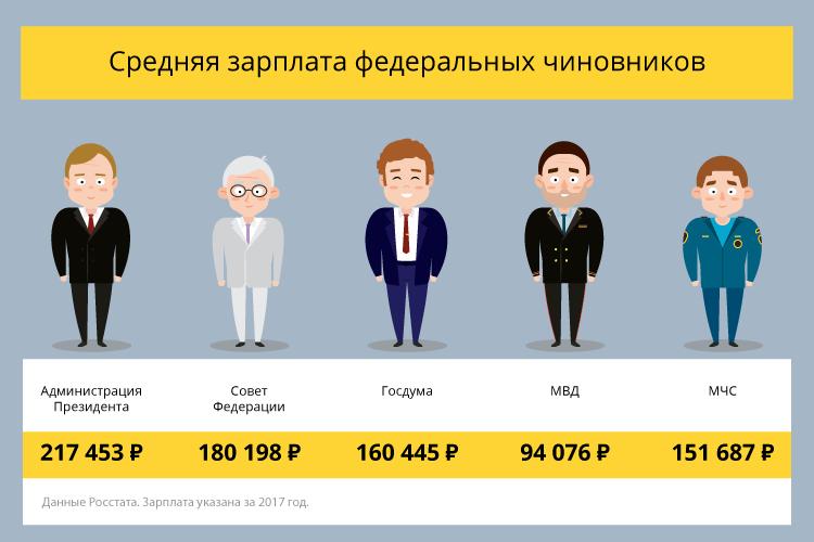 Чиновники в России, или сколько госслужащих кормит бюджет?