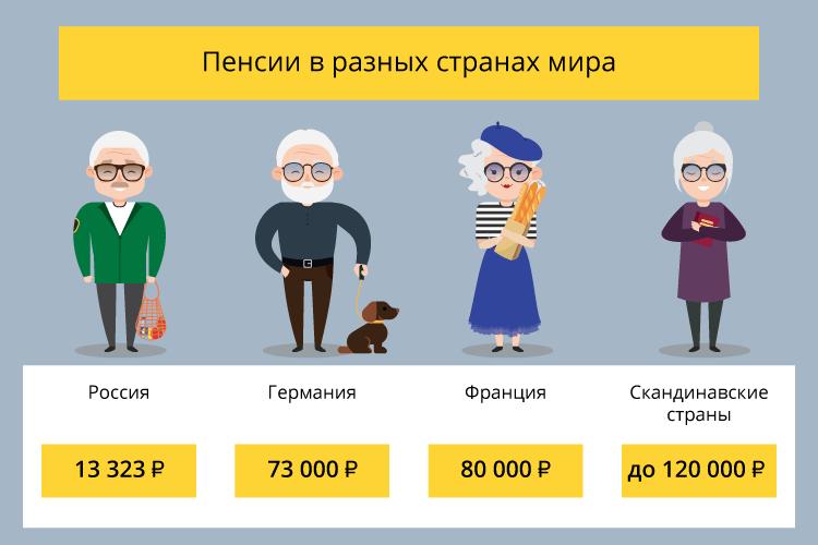 Средняя пенсия в России по годам. Динамика и перспективы
