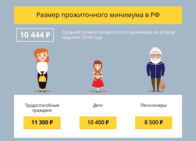 Размер прожиточного минимума в РФ. Для чего он необходим?